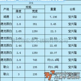 广州联众 工业板 304 3.0*1240--1530*6000